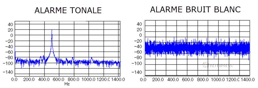 alarme de recul tonale comparée à brui